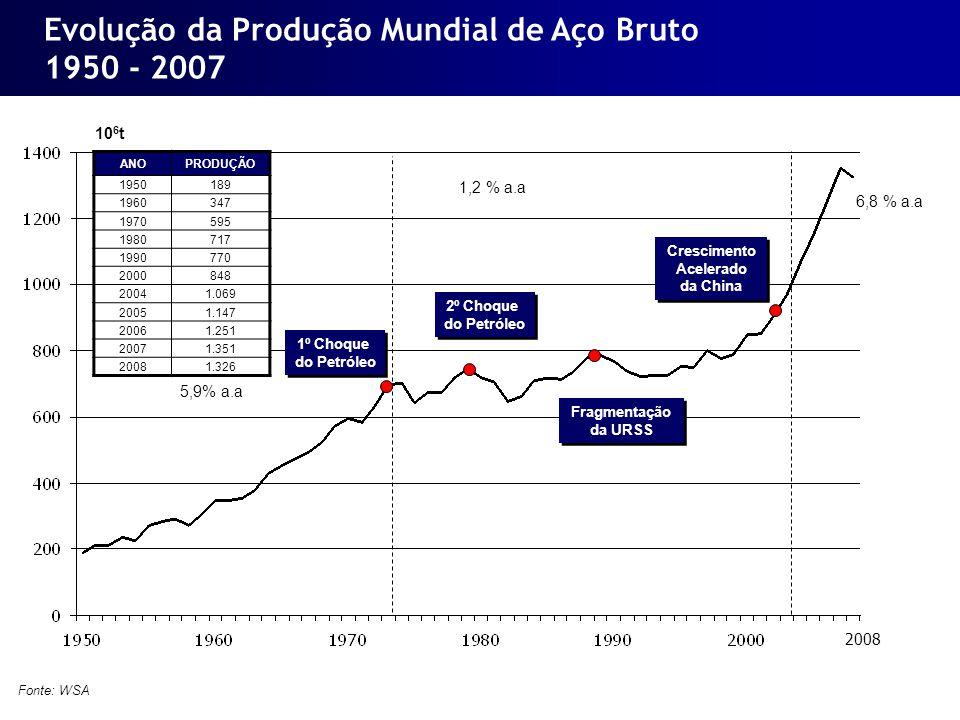 Evolução da Produção Mundial de Aço Bruto China: 69% do aumento da produção mundial entre 2001 e 2007 10 6 t Fonte: WSA