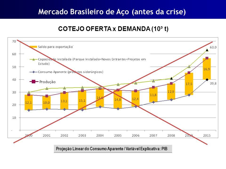 Mercado Brasileiro de Aço (antes da crise) COTEJO OFERTA x DEMANDA (10³ t) Projeção Linear do Consumo Aparente / Variável Explicativa: PIB Produção