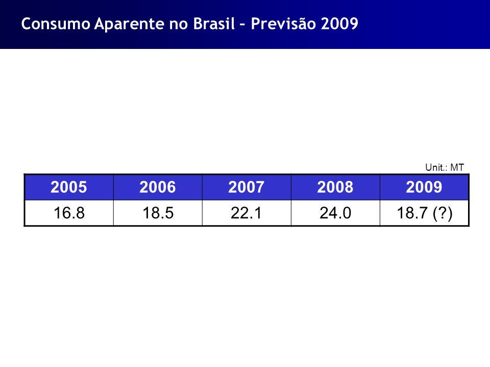 Consumo Aparente no Brasil – Previsão 2009 20052006200720082009 16.818.522.124.018.7 (?) Unit.: MT