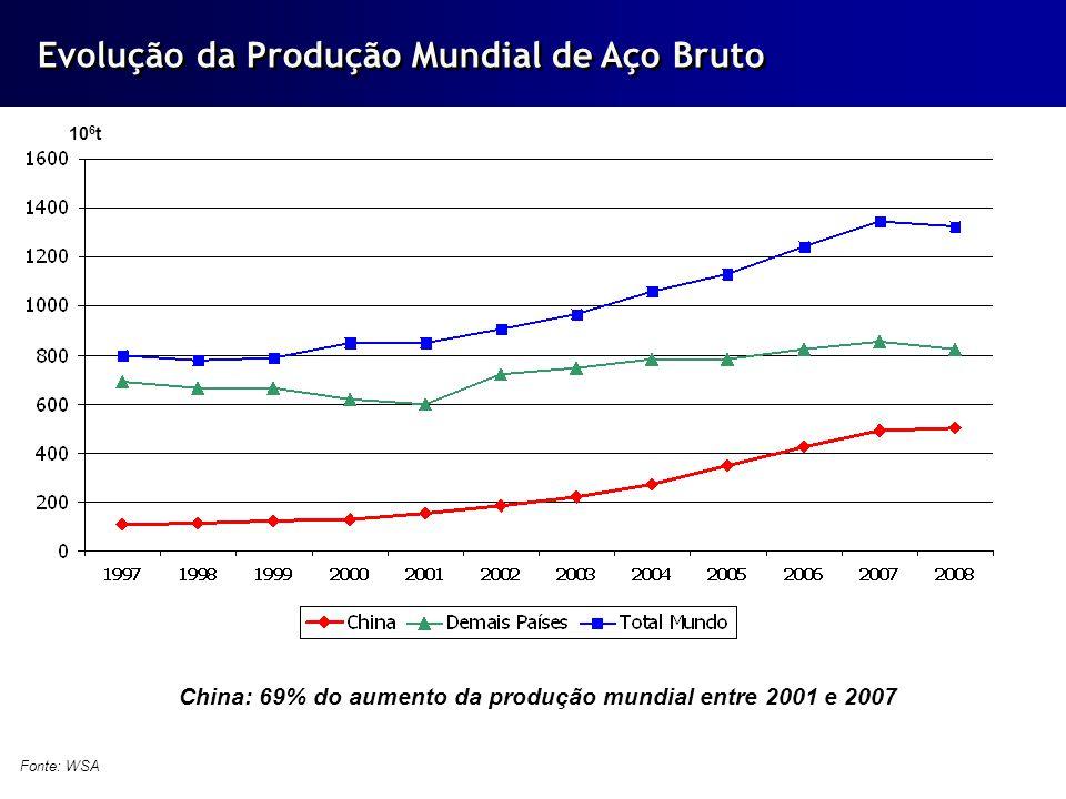 Previsão, em 2009, de que haverá excesso de oferta em relação à demanda em torno de 30% a 40%.