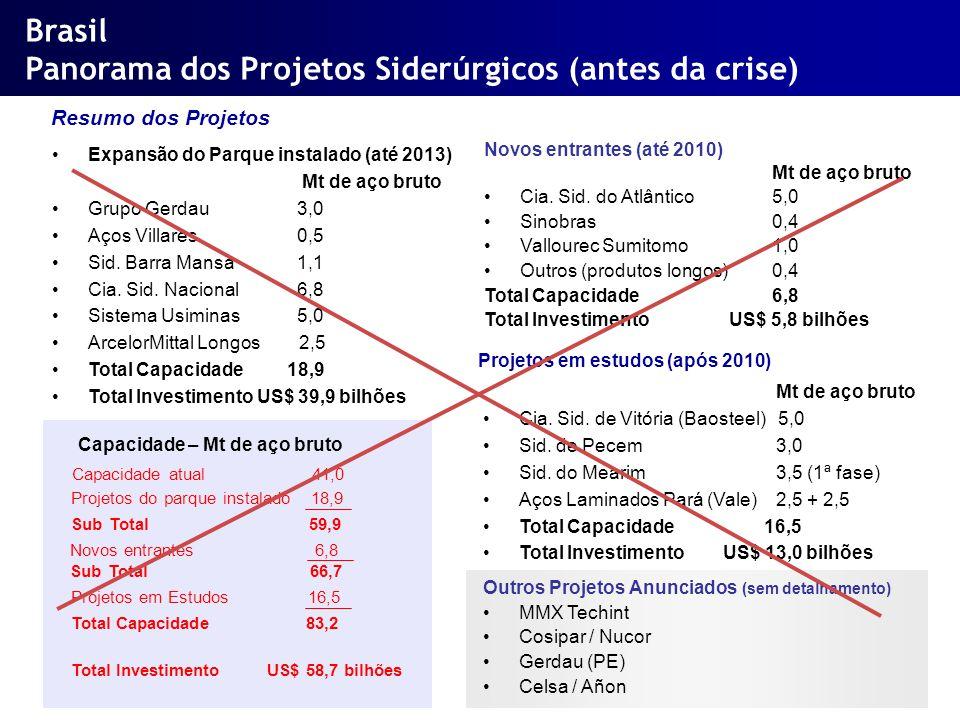 Brasil Panorama dos Projetos Siderúrgicos (antes da crise) Capacidade – Mt de aço bruto Capacidade atual 41,0 Expansão do Parque instalado (até 2013)