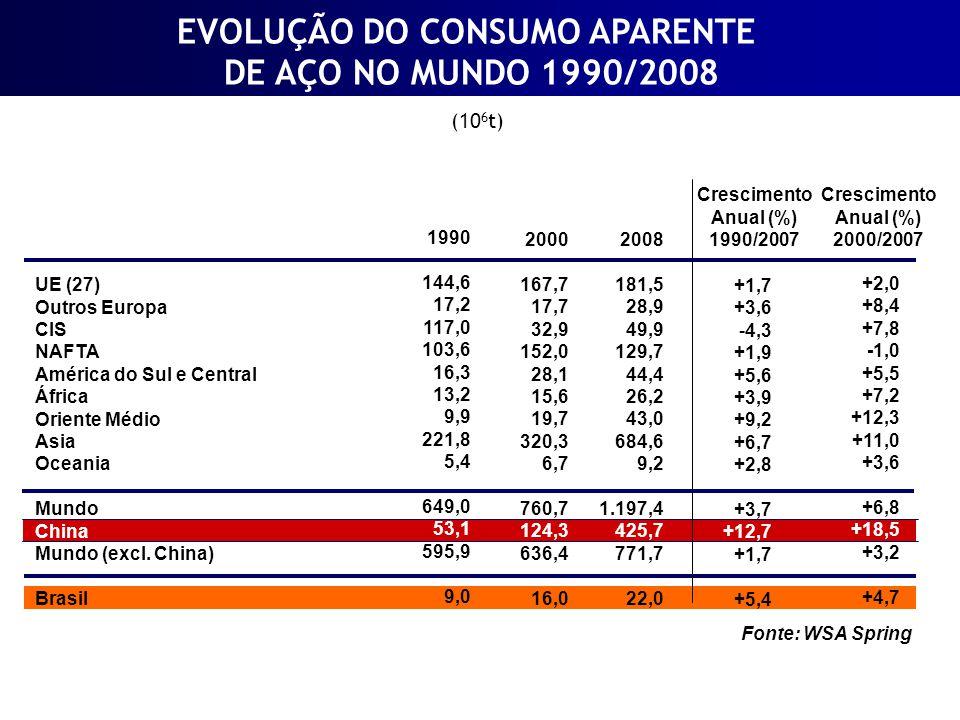 Mundo - Exportação e Percentagem da Produção Exportação (10 6 t) % da produção COMÉRCIO MUNDIAL DE AÇO - EVOLUÇÃO 1980 1985 1990 1995 2000 2005 2008 140,6 171,0 171,0 246,6 306,5 371,6 418,4 24,3 28,5 26,2 37,4 40,8 36,3 37,5 Fonte: WSA Spring
