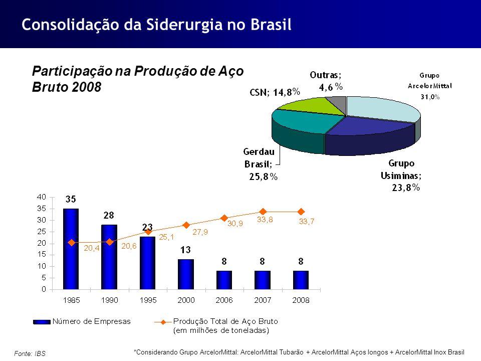 Consolidação da Siderurgia no Brasil Fonte: IBS *Considerando Grupo ArcelorMittal: ArcelorMittal Tubarão + ArcelorMittal Aços longos + ArcelorMittal I