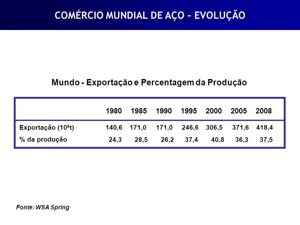 Mundo - Exportação e Percentagem da Produção Exportação (10 6 t) % da produção COMÉRCIO MUNDIAL DE AÇO - EVOLUÇÃO 1980 1985 1990 1995 2000 2005 2008 1