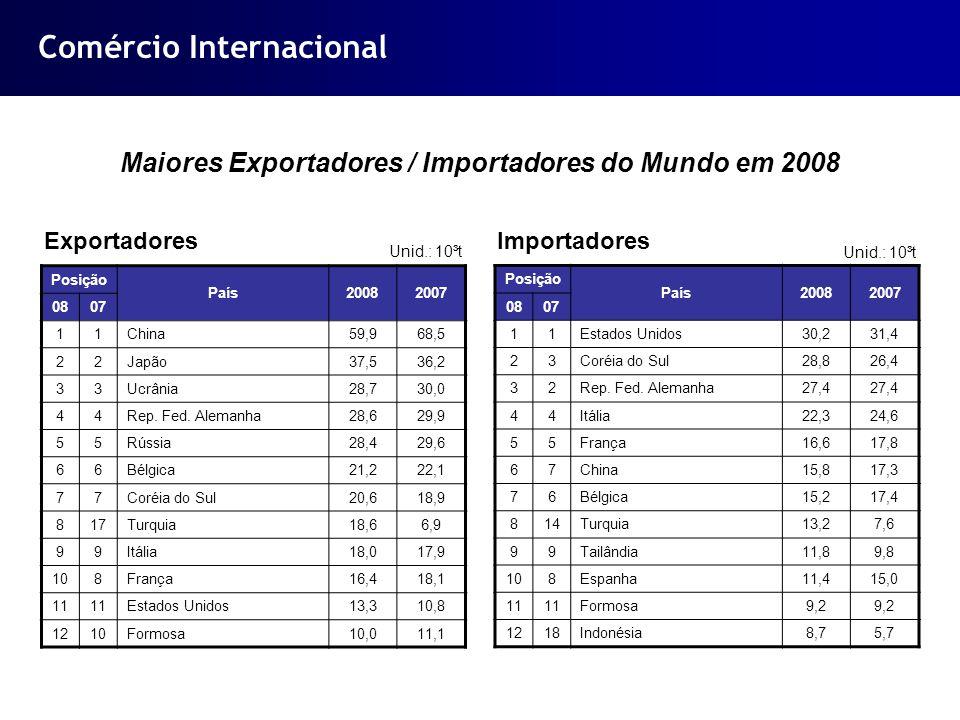 Comércio Internacional Maiores Exportadores / Importadores do Mundo em 2008 Posição País20082007 0807 11China59,968,5 22Japão37,536,2 33Ucrânia28,730,