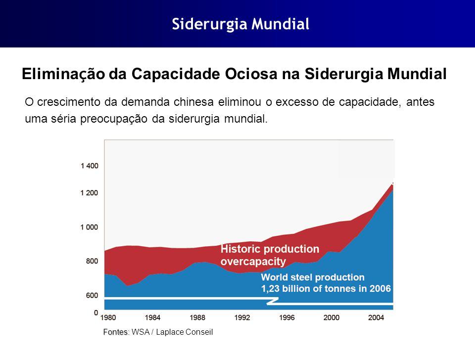 Siderurgia Mundial Elimina ç ão da Capacidade Ociosa na Siderurgia Mundial O crescimento da demanda chinesa eliminou o excesso de capacidade, antes um