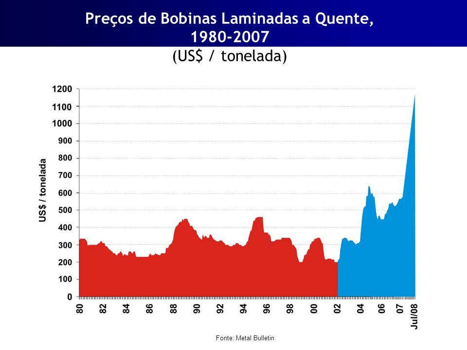 Mercado brasileiro de aço Consumo Aparente Final de Produtos Siderúrgicos Fonte: IBS/WSA ITEM2001200220032004200520062008 Consumo Aparente16.69416.48415.95518.31616.81218.53524.048 Importação Indireta1.2751.1011.0391.1841.4091.7053.158 Exportação Indireta1.6371.7192.2823.2823.4393.3823.443 Consumo Aparente Final16.33215.86614.71216.21814.78216.85823.763 (mil t) 2008 / 2007 9,0%1.988 mil t 34,5%810 mil t -3,9%-140 mil t 14,1%2.938 mil t Unid.: 1.000 t