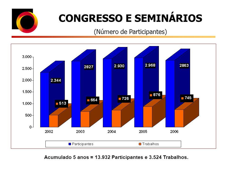 CONGRESSO E SEMINÁRIOS (Número de Participantes) Acumulado 5 anos = 13.932 Participantes e 3.524 Trabalhos.