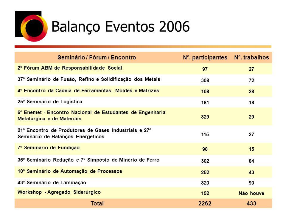 Balanço Eventos 2006 Seminário / Fórum / EncontroNº. participantesNº. trabalhos 2º Fórum ABM de Responsabilidade Social 9727 37º Seminário de Fusão, R