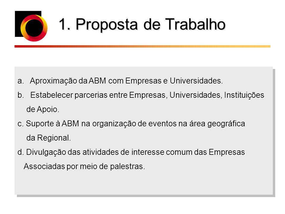 1. Proposta de Trabalho a. Aproximação da ABM com Empresas e Universidades. b. Estabelecer parcerias entre Empresas, Universidades, Instituições de Ap