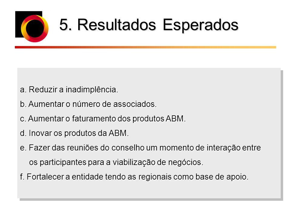 5. Resultados Esperados a. Reduzir a inadimplência. b. Aumentar o número de associados. c. Aumentar o faturamento dos produtos ABM. d. Inovar os produ