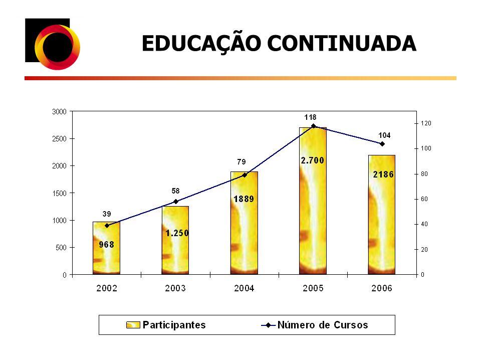 Educação Continuada Balanço 05 últimos anos (2002 à 2006) 370 cursos in / for company 83 temas ativos 47 novos cursos 200 instrutores 8.207 profissionais treinados