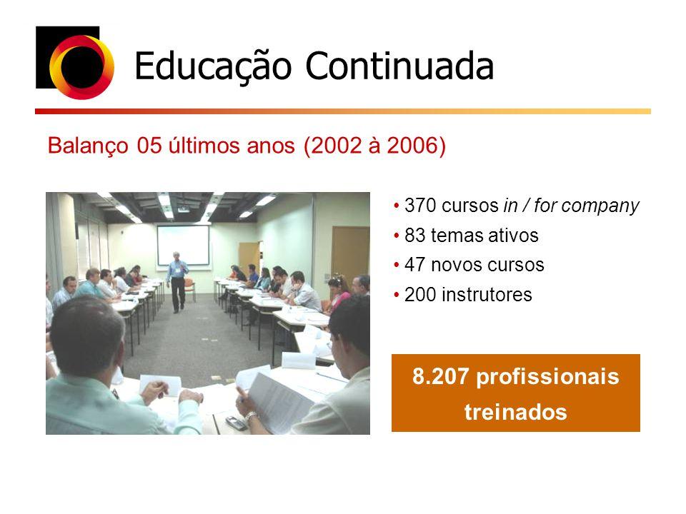 Educação Continuada Balanço 05 últimos anos (2002 à 2006) 370 cursos in / for company 83 temas ativos 47 novos cursos 200 instrutores 8.207 profission