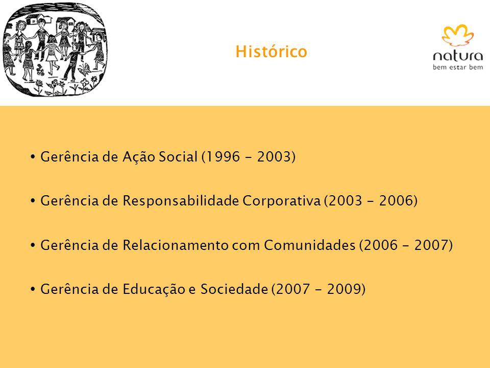 Histórico Gerência de Ação Social (1996 - 2003) Gerência de Responsabilidade Corporativa (2003 - 2006) Gerência de Relacionamento com Comunidades (200