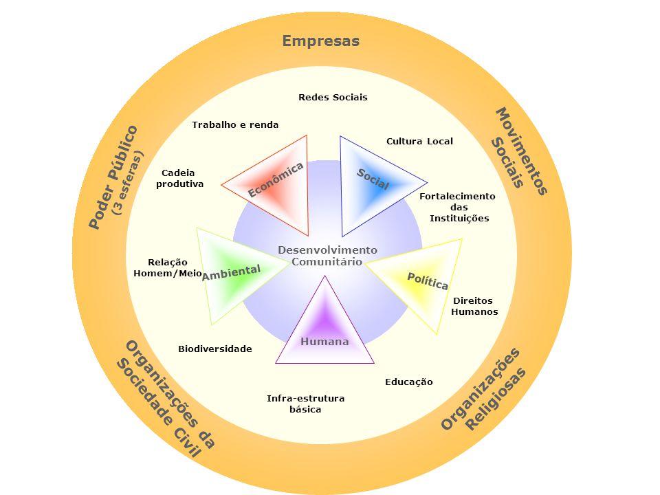 Poder Público (3 esferas) Organizações da Sociedade Civil Movimentos Sociais Organizações Religiosas Empresas Desenvolvimento Comunitário Humana Polít