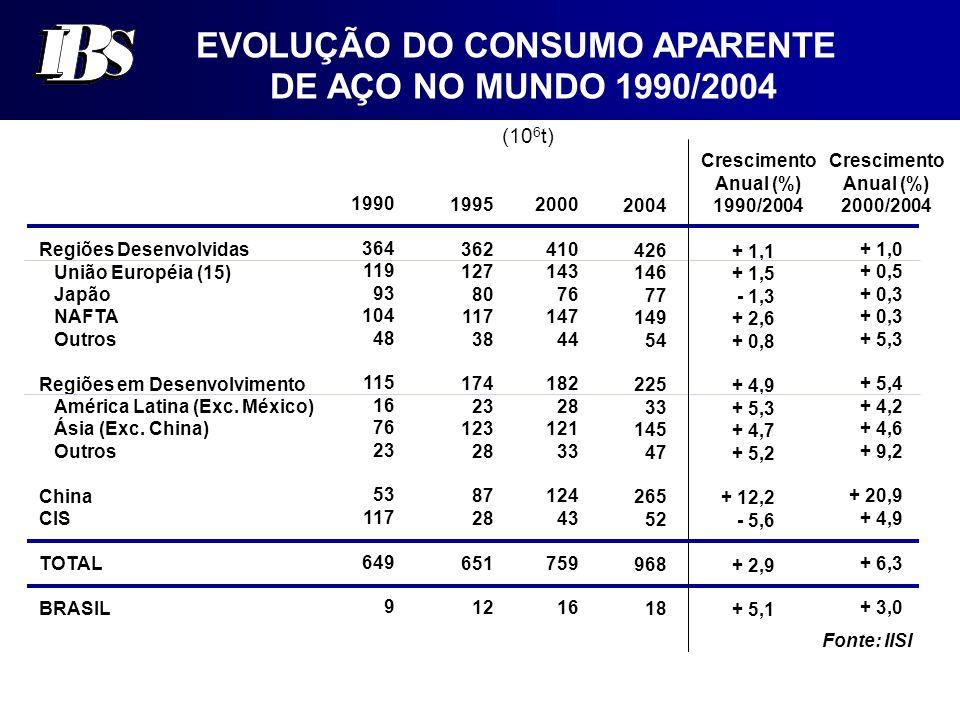 EVOLUÇÃO DO CONSUMO APARENTE DE AÇO NO MUNDO 1990/2004 (10 6 t) Regiões Desenvolvidas União Européia (15) Japão NAFTA Outros Regiões em Desenvolvimento América Latina (Exc.