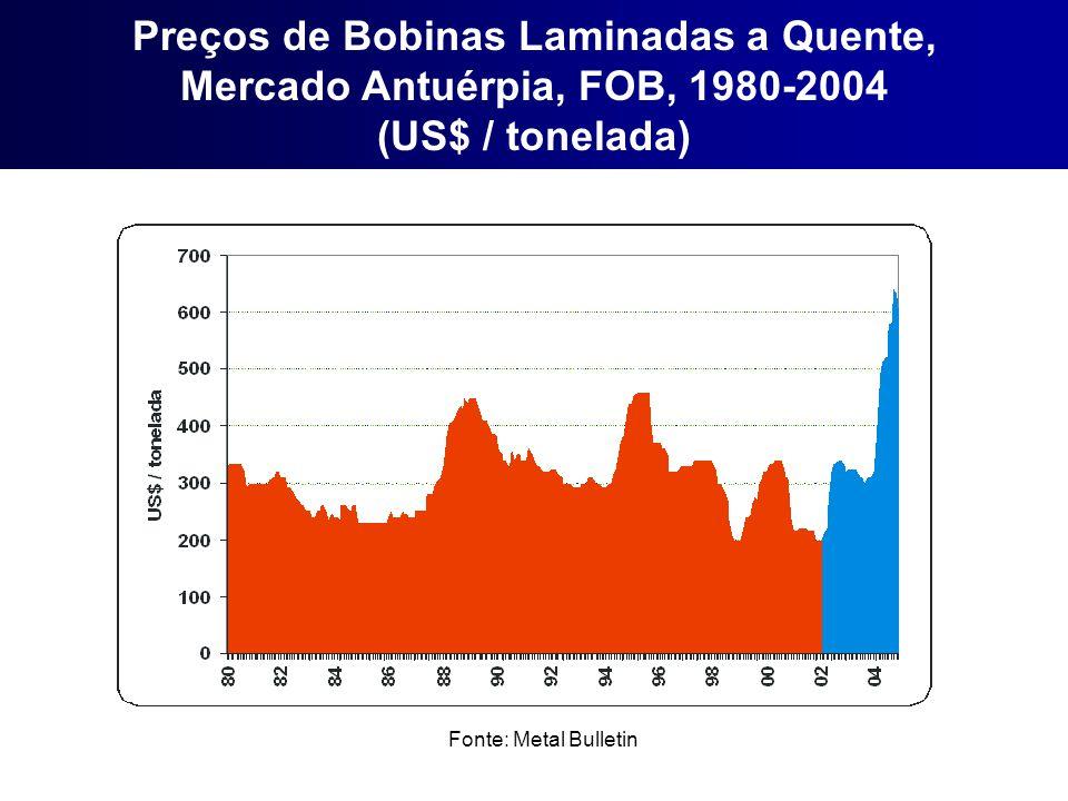 Fonte: Metal Bulletin Preços de Bobinas Laminadas a Quente, Mercado Antuérpia, FOB, 1980-2004 (US$ / tonelada)