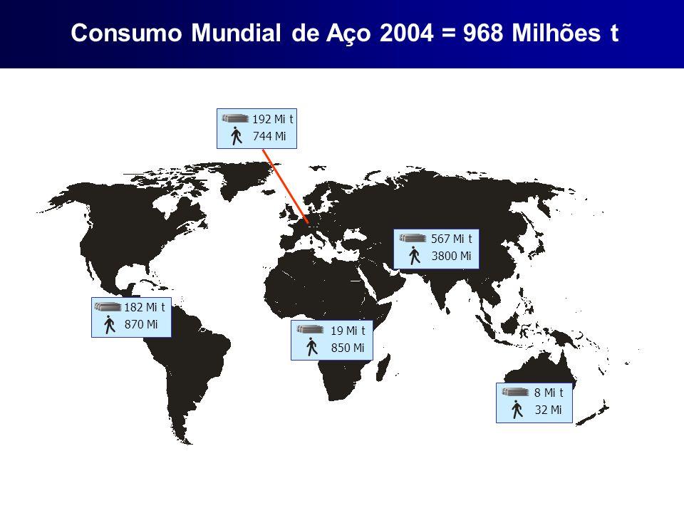 Consumo Mundial de Aço 2004 = 968 Milhões t 182 Mi t 870 Mi 19 Mi t 850 Mi 192 Mi t 744 Mi 567 Mi t 3800 Mi 8 Mi t 32 Mi