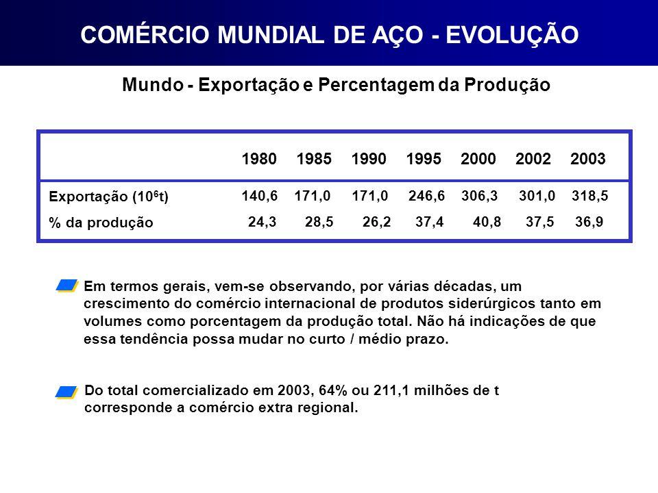 Mundo - Exportação e Percentagem da Produção Exportação (10 6 t) % da produção 1980 1985 1990 1995 2000 2002 2003 140,6 171,0 171,0 246,6 306,3 301,0 318,5 24,3 28,5 26,2 37,4 40,8 37,5 36,9 Em termos gerais, vem-se observando, por várias décadas, um crescimento do comércio internacional de produtos siderúrgicos tanto em volumes como porcentagem da produção total.