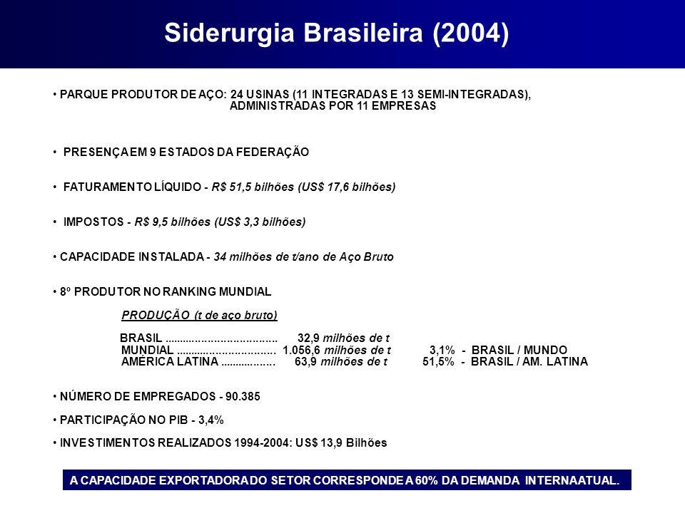 A CAPACIDADE EXPORTADORA DO SETOR CORRESPONDE A 60% DA DEMANDA INTERNA ATUAL. Siderurgia Brasileira (2004) PARQUE PRODUTOR DE AÇO: 24 USINAS (11 INTEG