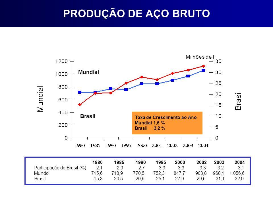 1980 1985 1990 1995 2000 2002 2003 2004 Participação do Brasil (%) 2,1 2,9 2,7 3,3 3,3 3,3 3,2 3,1 Mundo 715,6 718,9 770,5 752,3 847,7 903,8 968,1 1.056,6 Brasil 15,3 20,5 20,6 25,1 27,9 29,6 31,1 32,9 Milhões de t Brasil Mundial Taxa de Crescimento ao Ano Mundial 1,6 % Brasil 3,2 % Mundial Brasil PRODUÇÃO DE AÇO BRUTO