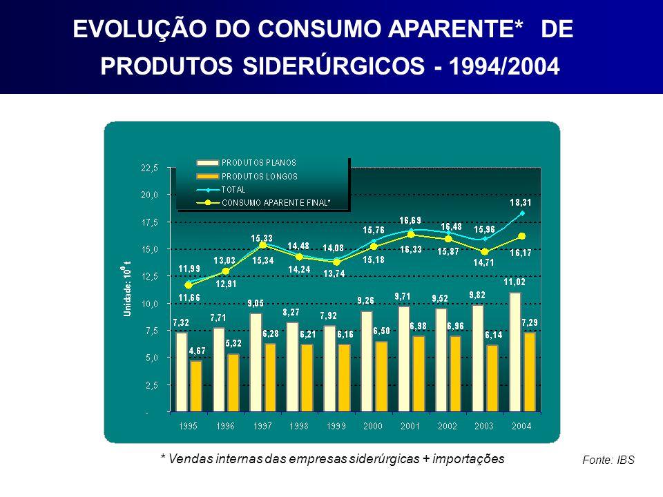 * Vendas internas das empresas siderúrgicas + importações Fonte: IBS EVOLUÇÃO DO CONSUMO APARENTE* DE PRODUTOS SIDERÚRGICOS - 1994/2004
