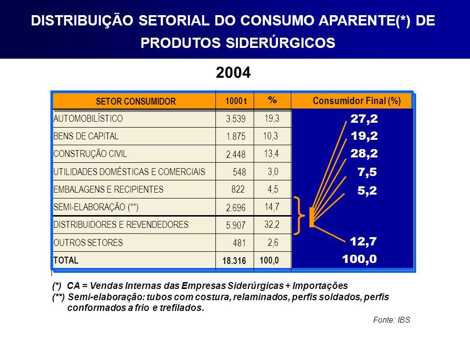 DISTRIBUIÇÃO SETORIAL DO CONSUMO APARENTE(*) DE PRODUTOS SIDERÚRGICOS 2004 (*) CA = Vendas Internas das Empresas Siderúrgicas + Importações (**) Semi-