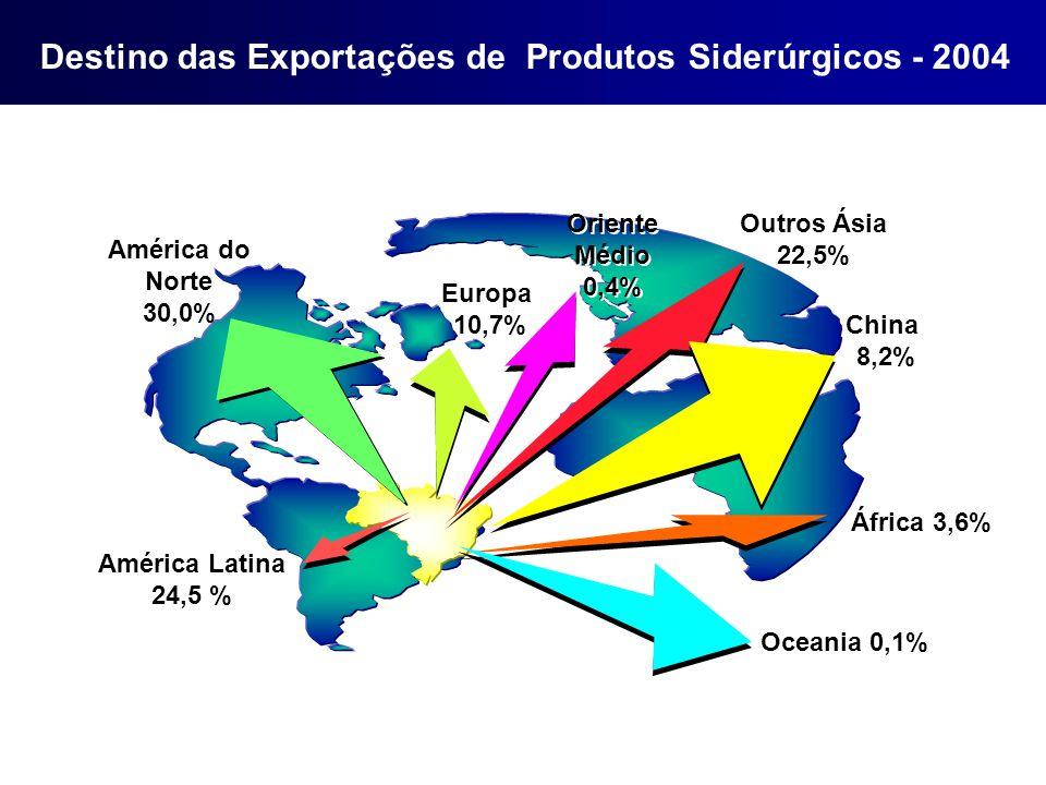 Destino das Exportações de Produtos Siderúrgicos - 2004 Europa 10,7% América Latina 24,5 % América do Norte 30,0% Outros Ásia 22,5% Oriente Médio 0,4% Oriente Médio 0,4% África 3,6% Oceania 0,1% China 8,2%