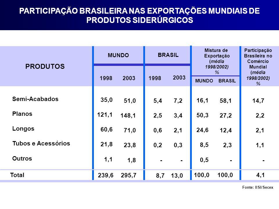 Semi-Acabados Planos Longos Tubos e Acessórios Outros 35,0 121,1 60,6 21,8 1,1 MUNDO BRASIL Mistura de Exportação (média 1998/2002) % Participação Brasileira no Comércio Mundial (média 1998/2002) % PRODUTOS 199820031998 2003 BRASILMUNDO UNID: 10 6 t Fonte: IISI/Secex PARTICIPAÇÃO BRASILEIRA NAS EXPORTAÇÕES MUNDIAIS DE PRODUTOS SIDERÚRGICOS 51,0 148,1 71,0 23,8 1,8 5,4 2,5 0,6 0,2 - 7,2 3,4 2,1 0,3 - 16,1 50,3 24,6 8,5 0,5 58,1 27,2 12,4 2,3 - 14,7 2,2 2,1 1,1 - Total 239,6 295,7 8,7 13,0 100,0 4,1