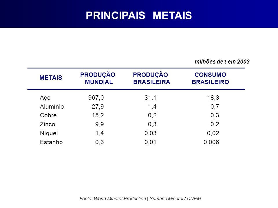 Fonte: World Mineral Production | Sumário Mineral / DNPM PRINCIPAIS METAIS METAIS PRODUÇÃO MUNDIAL PRODUÇÃO BRASILEIRA CONSUMO BRASILEIRO Aço Alumínio Cobre Zinco Níquel Estanho 967,0 27,9 15,2 9,9 1,4 0,3 31,1 1,4 0,2 0,3 0,03 0,01 18,3 0,7 0,3 0,2 0,02 0,006 milhões de t em 2003