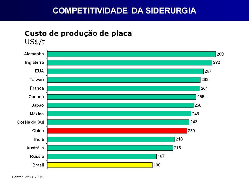 Fonte: WSD 2004 Custo de produção de placa US$/t COMPETITIVIDADE DA SIDERURGIA