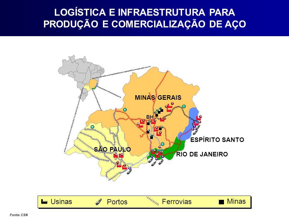 MINAS GERAIS SÃO PAULO ESPÍRITO SANTO RIO DE JANEIRO Usinas Portos Ferrovias Fonte: CSN BH 1 2 3 4 5 6 7 8 1 2 3 4 3 4 5 1 2 6 Minas 4 1 2 3 5 9 10 12 11 13 14 15 17 16 18 6 7 LOGÍSTICA E INFRAESTRUTURA PARA PRODUÇÃO E COMERCIALIZAÇÃO DE AÇO
