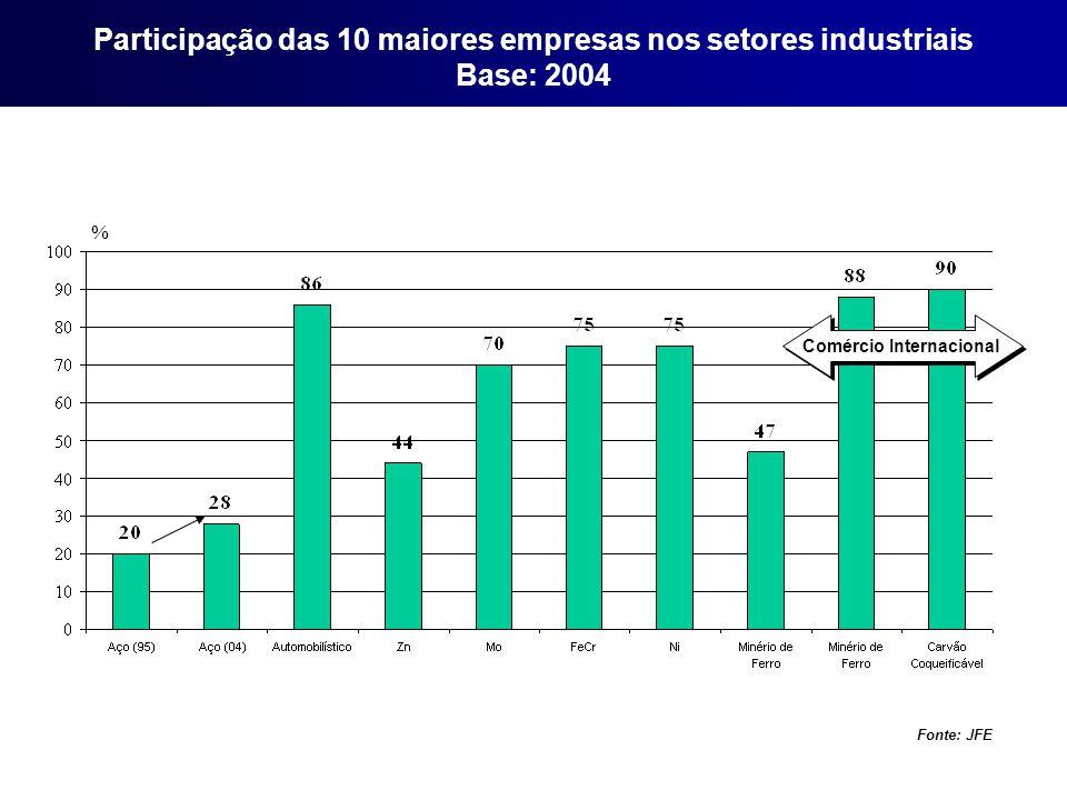 Participação das 10 maiores empresas nos setores industriais Base: 2004 Comércio Internacional Fonte: JFE %