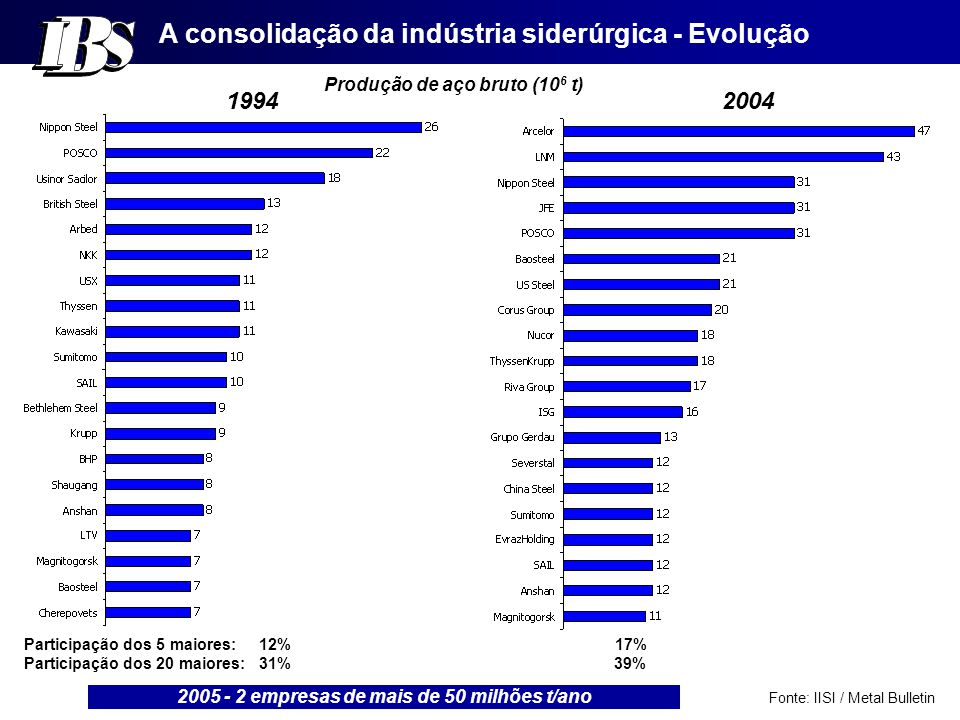 A consolidação da indústria siderúrgica - Evolução Produção de aço bruto (10 6 t) 19942004 Participação dos 5 maiores: 12% 17% Participação dos 20 maiores: 31% 39% Fonte: IISI / Metal Bulletin 2005 - 2 empresas de mais de 50 milhões t/ano