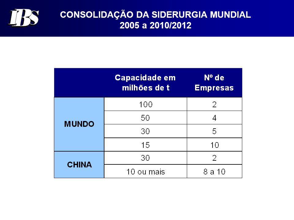 CONSOLIDAÇÃO DA SIDERURGIA MUNDIAL 2005 a 2010/2012