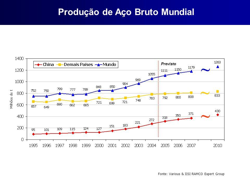 Produção de Aço Bruto Mundial Previsto ~ ~ ~ Fonte: Various & IISI RAMCO Expert Group Milhões de t
