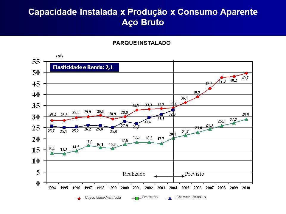 Capacidade Instalada x Produção x Consumo Aparente Aço Bruto PARQUE INSTALADO Elasticidade e Renda: 2,1 10 6 t Capacidade Instalada Produção Consumo A