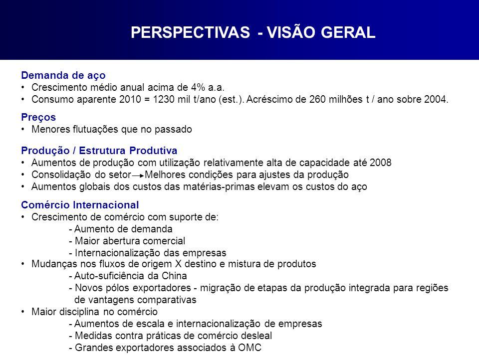 PERSPECTIVAS - VISÃO GERAL Demanda de aço Crescimento médio anual acima de 4% a.a.