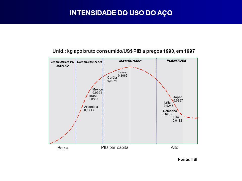 Unid.: kg aço bruto consumido/US$ PIB a preços 1990, em 1997 Fonte: IISI INTENSIDADE DO USO DO AÇO