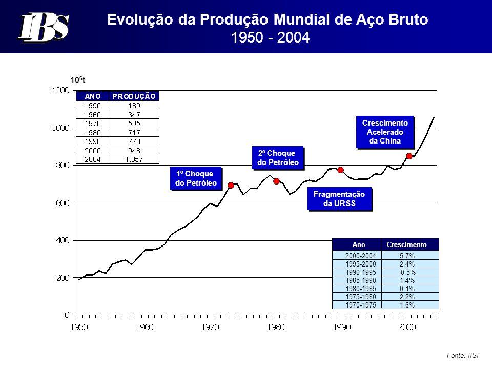 Evolução da Produção Mundial de Aço Bruto 1950 - 2004 Fonte: IISI 10 6 t 1º Choque do Petróleo 1º Choque do Petróleo 2º Choque do Petróleo 2º Choque do Petróleo Fragmentação da URSS Fragmentação da URSS Crescimento Acelerado da China Crescimento Acelerado da China 2000-2004 1995-2000 1990-1995 1985-1990 1980-1985 1975-1980 1970-1975 5.7% 2.4% -0.5% 1.4% 0.1% 2.2% 1.6% Ano Crescimento