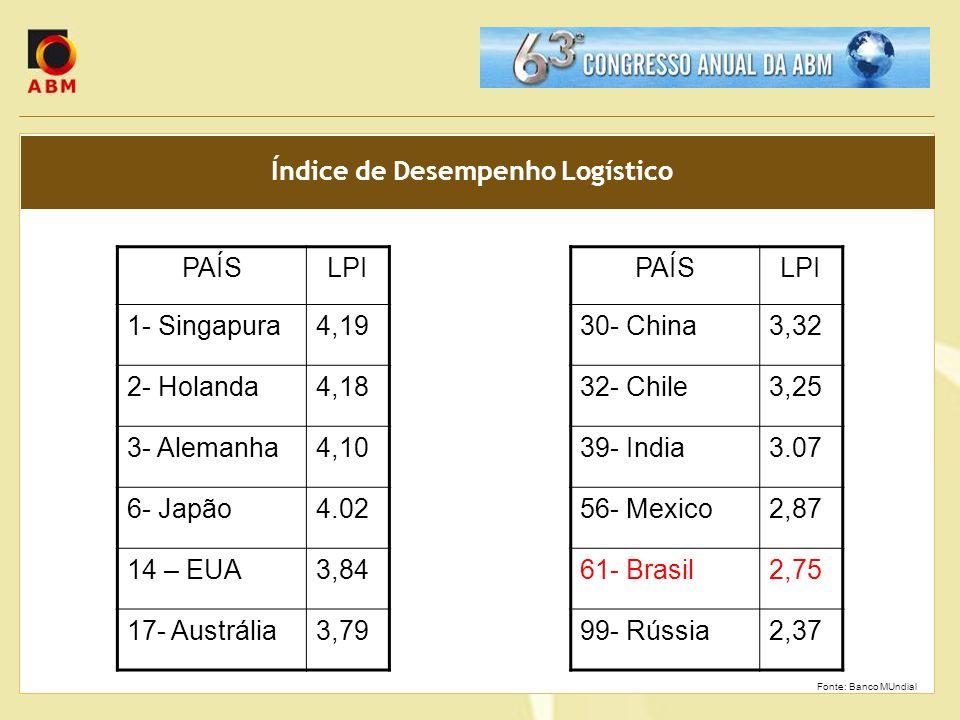 Índice de Desempenho Logístico Fonte: Banco MUndial PAÍSLPI 1- Singapura4,19 2- Holanda4,18 3- Alemanha4,10 6- Japão4.02 14 – EUA3,84 17- Austrália3,7