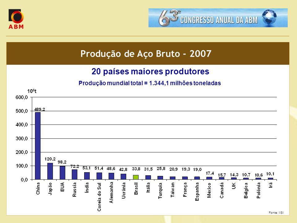 Produção de Aço Bruto - 2007 20 países maiores produtores Produção mundial total = 1.344,1 milhões toneladas 10 6 t Fonte: IISI