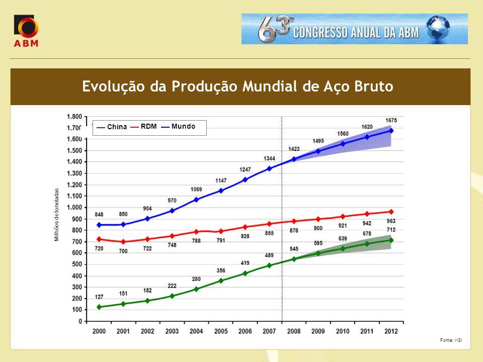 Evolução da Produção Mundial de Aço Bruto Fonte: IISI Milhões de toneladas China RDMMundo