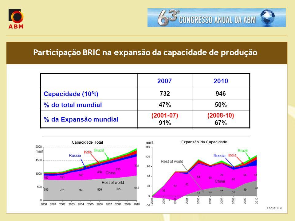 Participação BRIC na expansão da capacidade de produção 20072010 Capacidade (10 6 t) 732946 % do total mundial 47%50% % da Expansão mundial (2001-07)