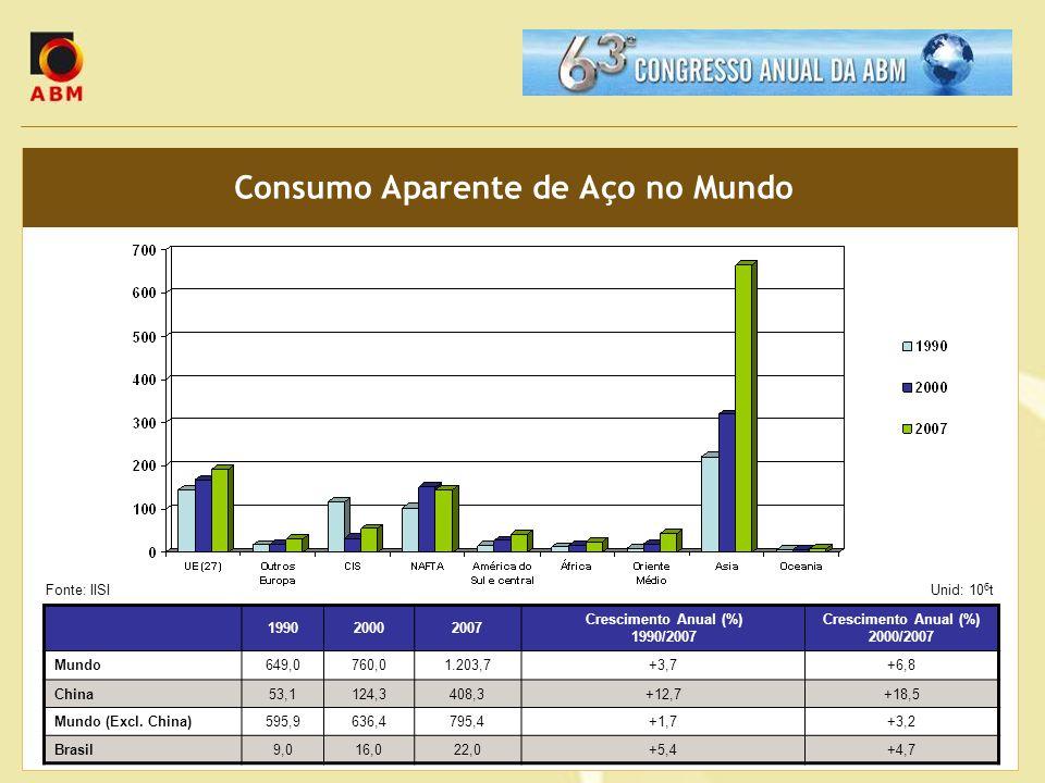 Consumo Aparente de Aço no Mundo 199020002007 Crescimento Anual (%) 1990/2007 Crescimento Anual (%) 2000/2007 Mundo649,0760,01.203,7+3,7+6,8 China53,1