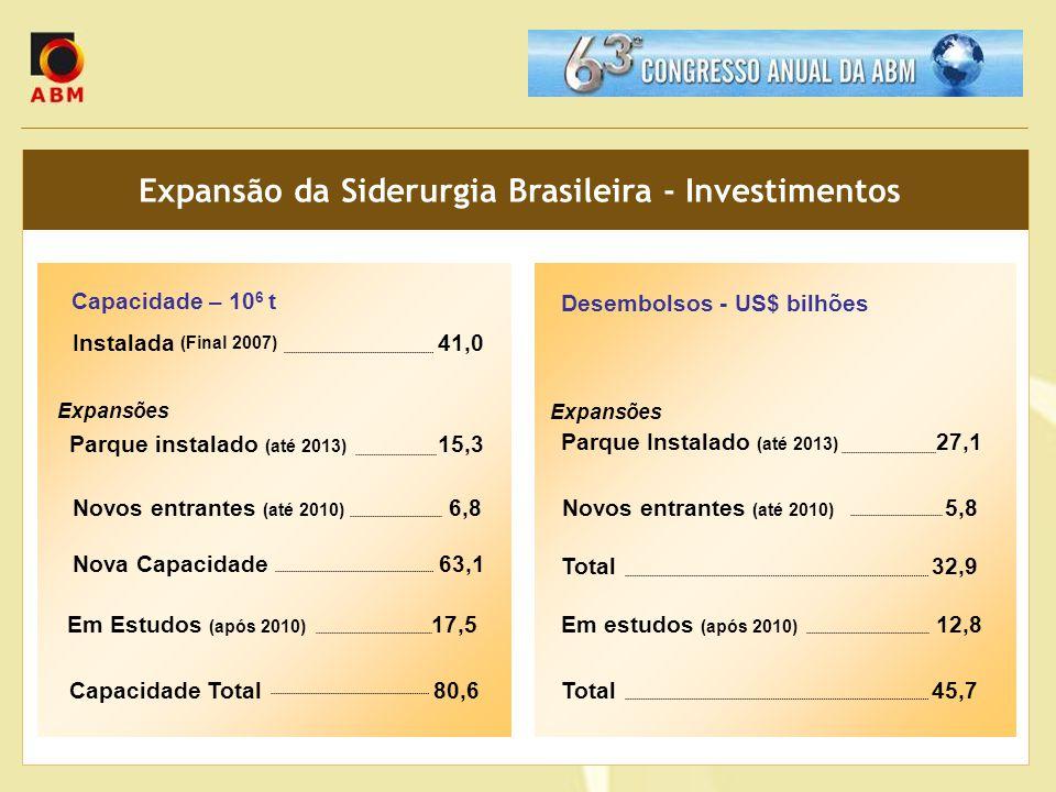 Expansão da Siderurgia Brasileira - Investimentos Capacidade – 10 6 t Instalada 41,0 Parque instalado (até 2013) 15,3 Novos entrantes (até 2010) 6,8 N