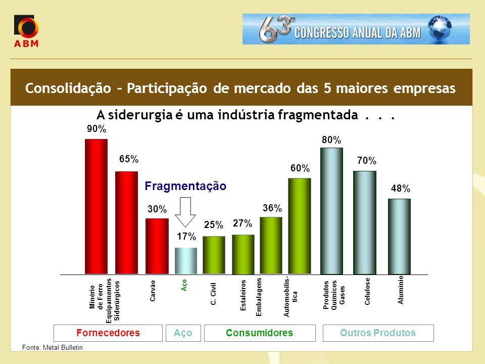 Consolidação – Participação de mercado das 5 maiores empresas A siderurgia é uma indústria fragmentada... Carvão Fornecedores Equipamentos Siderúrgico