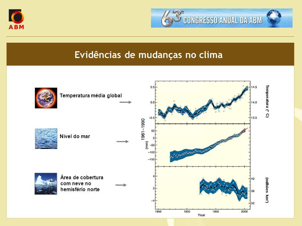 Evidências de mudanças no clima Temperatura média global Nível do mar Área de cobertura com neve no hemisfério norte Temperatura (º C) (milhões km²)