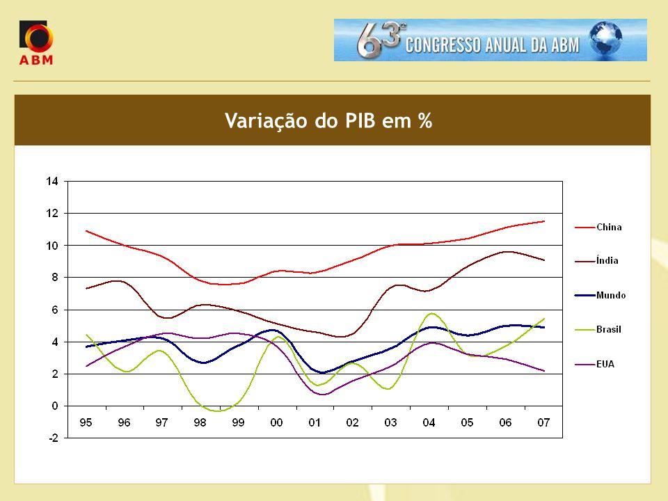 Variação do PIB em %