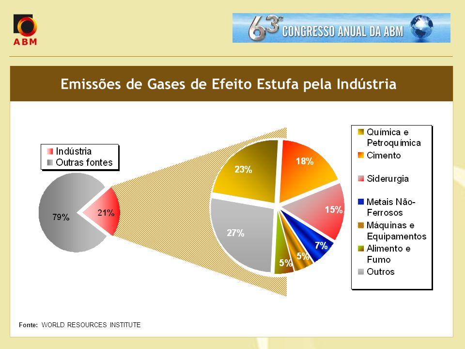 Emissões de Gases de Efeito Estufa pela Indústria Fonte: WORLD RESOURCES INSTITUTE
